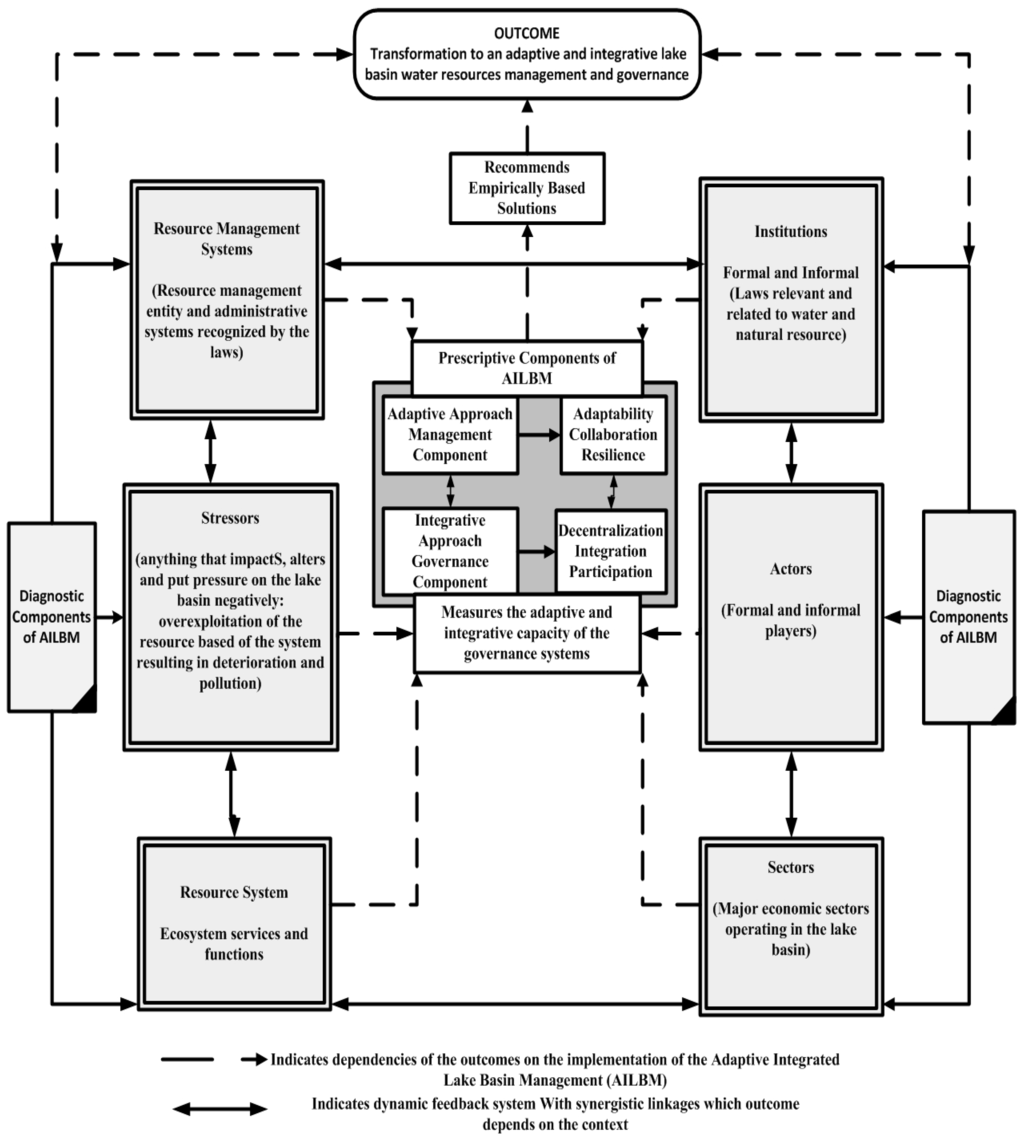 Proces Flow Diagram Hospital Management System