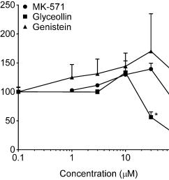 ijerph free full text genistein and glyceollin effects on abcc2diagram mrp2 21 [ 1732 x 1510 Pixel ]