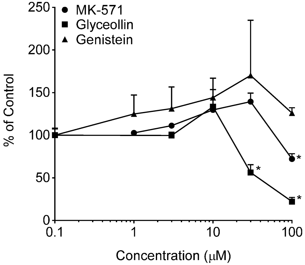 medium resolution of ijerph free full text genistein and glyceollin effects on abcc2diagram mrp2 21