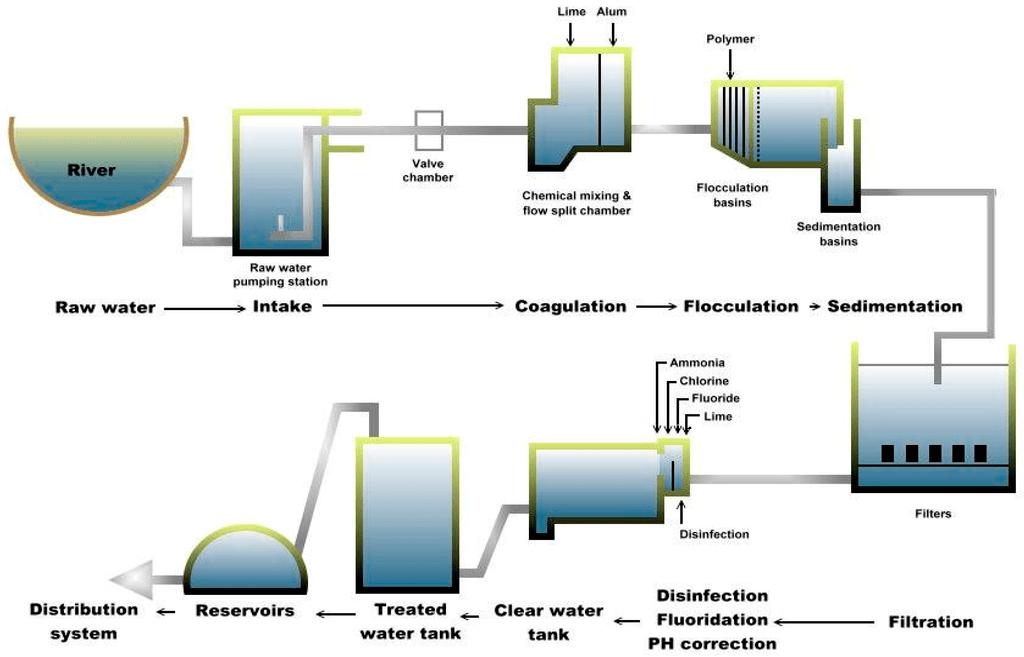 Process Flow Diagram Using Javascript Ijerph Free Full Text Monitoring Of Waterborne