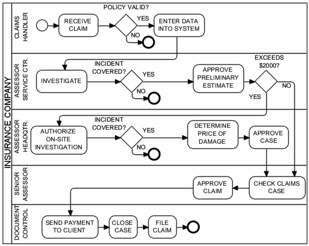 Insurance Claims Process Flow Chart Free Resume Examples