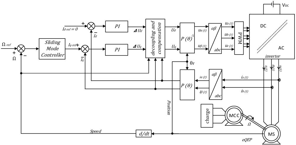 medium resolution of information 06 00432 g001