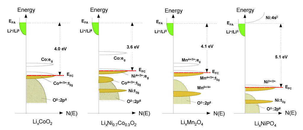 energy band diagram of metal ionic bond dot inorganics | free full-text comparative issues cathode materials for li-ion batteries html
