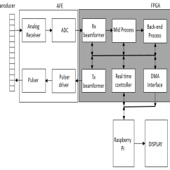 Analog Data Acquisition System Block Diagram Life Cycle Of A Labeled Moss J Imaging Free Full Text Fpga Based Portable