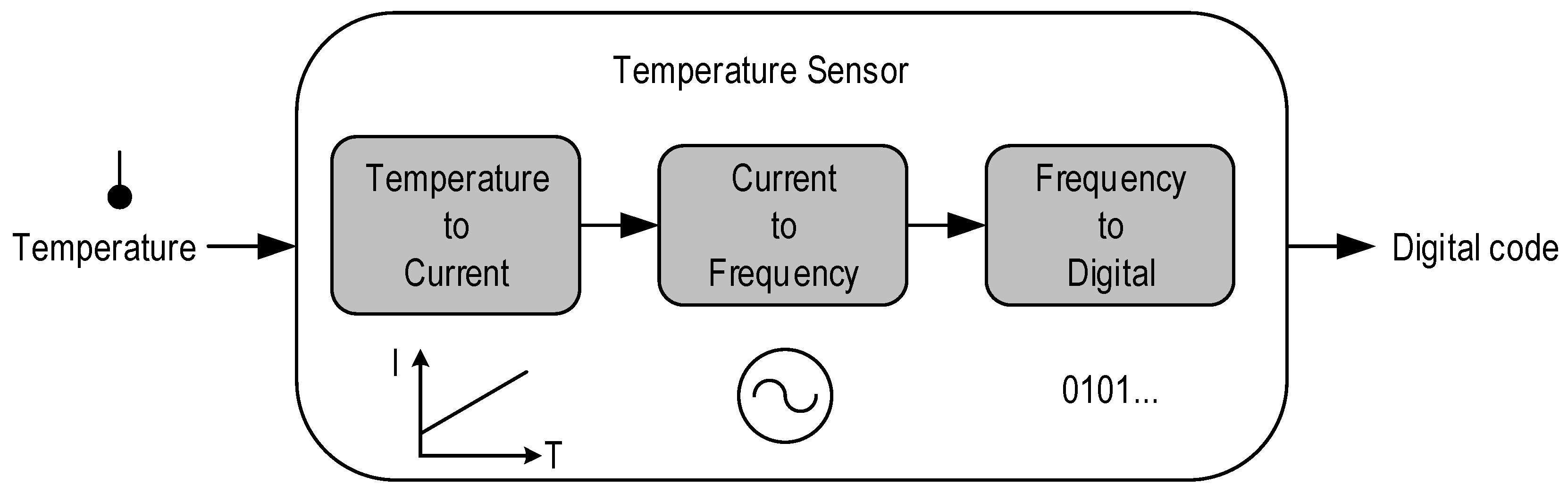 how to simplify block diagrams 1989 honda accord fuel pump wiring diagram jlpea free full text a 2 v 23 nw cmos temperature