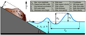JMSE | Free FullText | A Universal Parameter to Predict Subaerial Landslide Tsunamis?