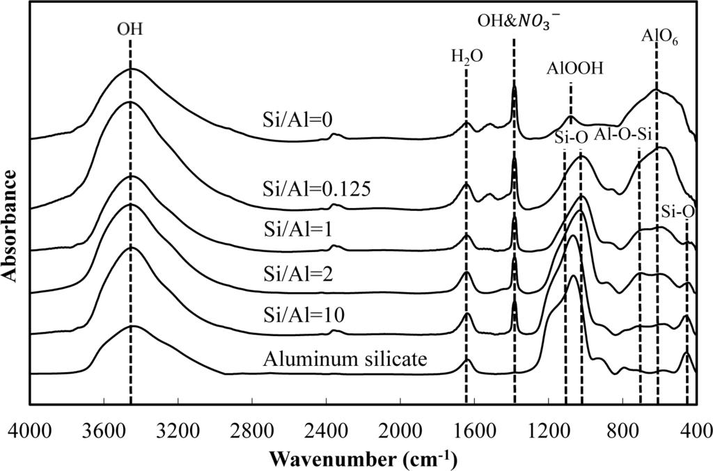 Aluminum Hydroxide: Aluminum Hydroxide Xrd