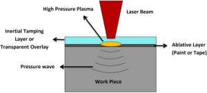 Materials | Free FullText | Laser Peening Process and Its Impact on Materials Properties in