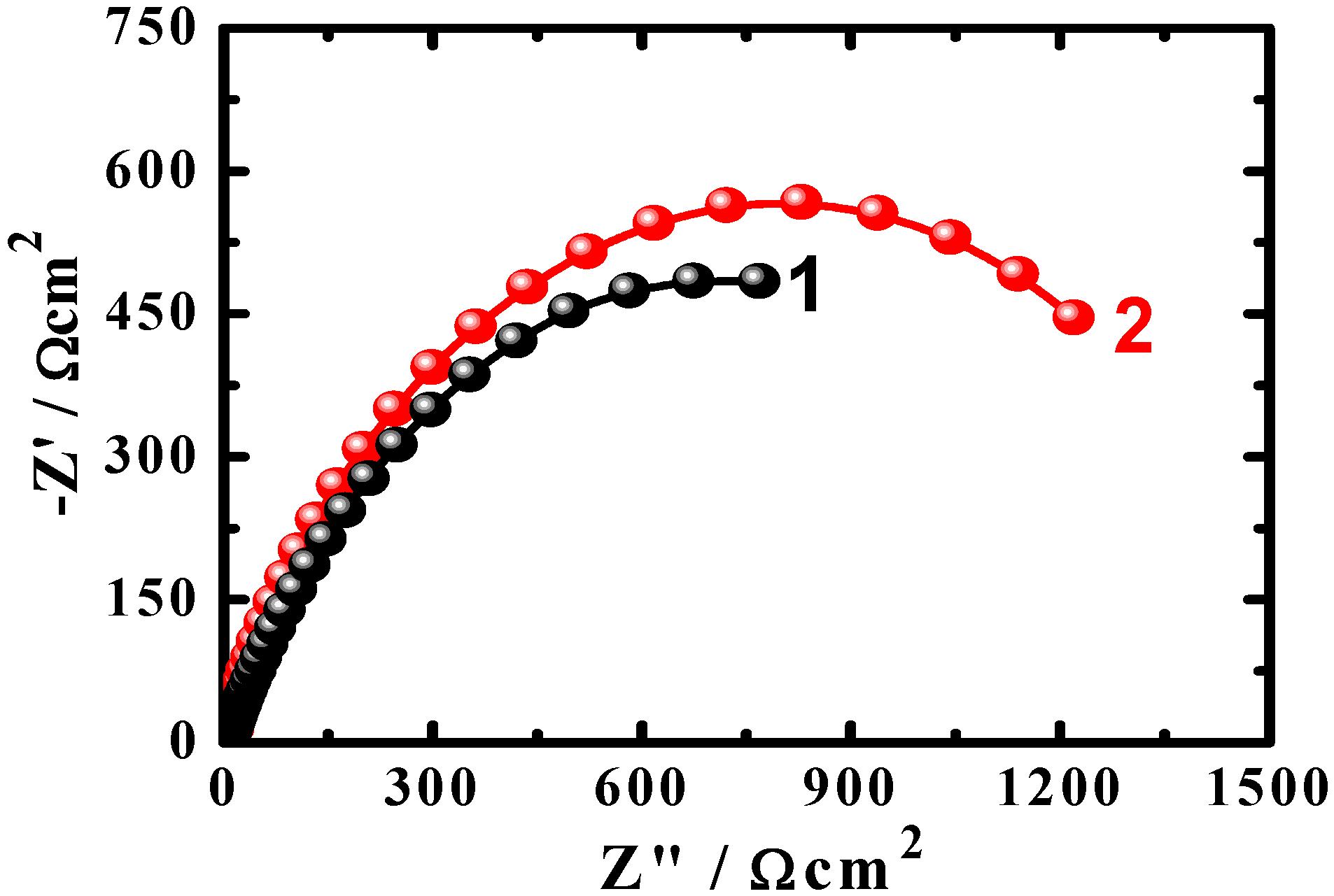 Balanced Symbol Equation For Rusting Of Iron