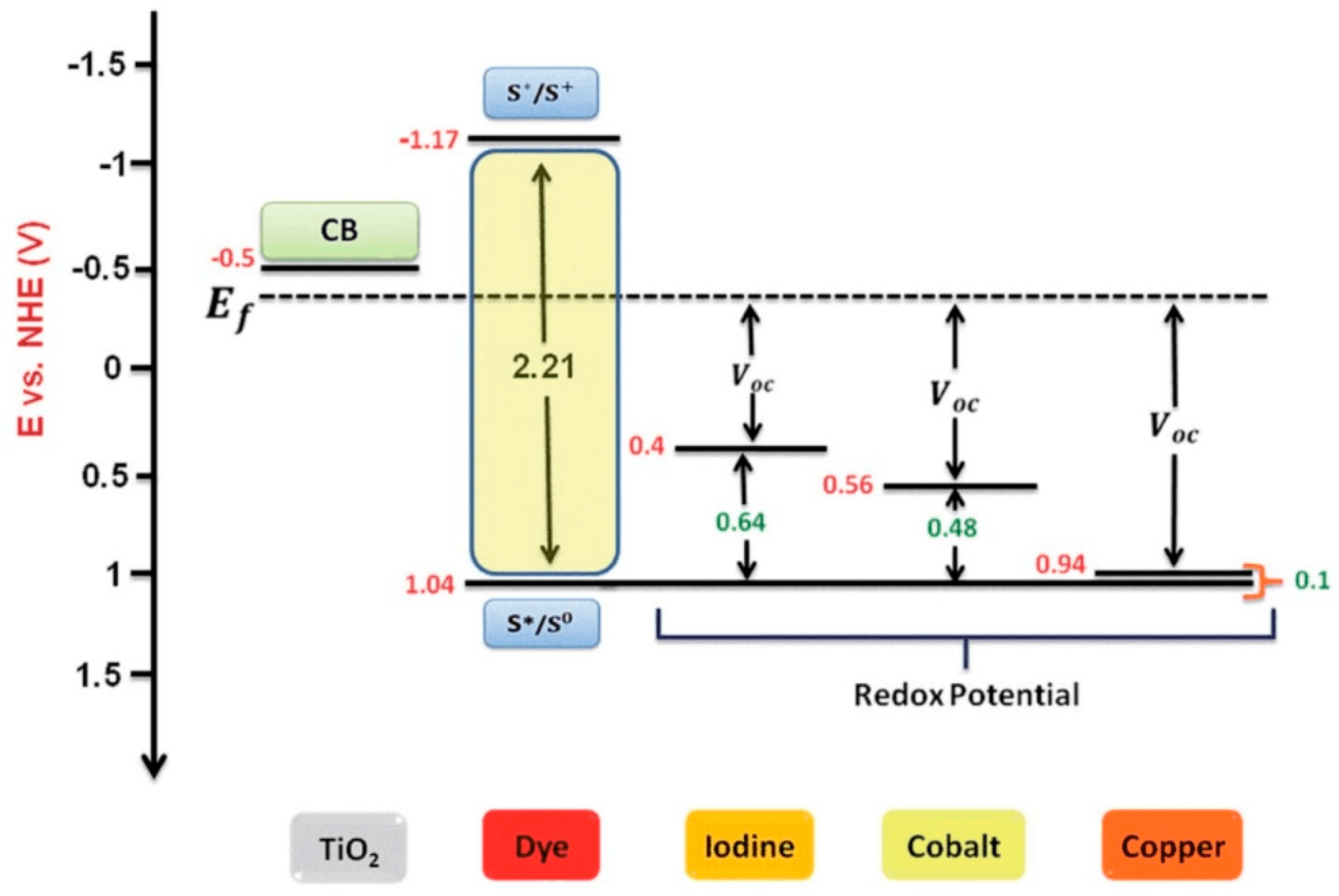 hight resolution of materials free full text progress on electrolytes development in schematic energy diagram for dyesensitized solar cell a cobalt