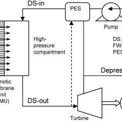 Fossil Fuel Power Station Diagram 2002 Pontiac Montana Stereo Wiring Schematic Of Hydroelectric Plant