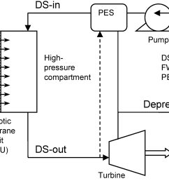 membranes 04 00447 g001 figure 1 schematic diagram  [ 3883 x 1597 Pixel ]