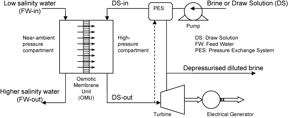 medium resolution of membranes 04 00447 g001 figure 1 schematic diagram