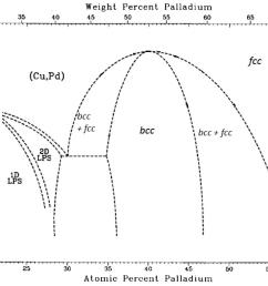 membranes 08 00005 g012 figure 12 pd cu phase diagram  [ 2984 x 2305 Pixel ]