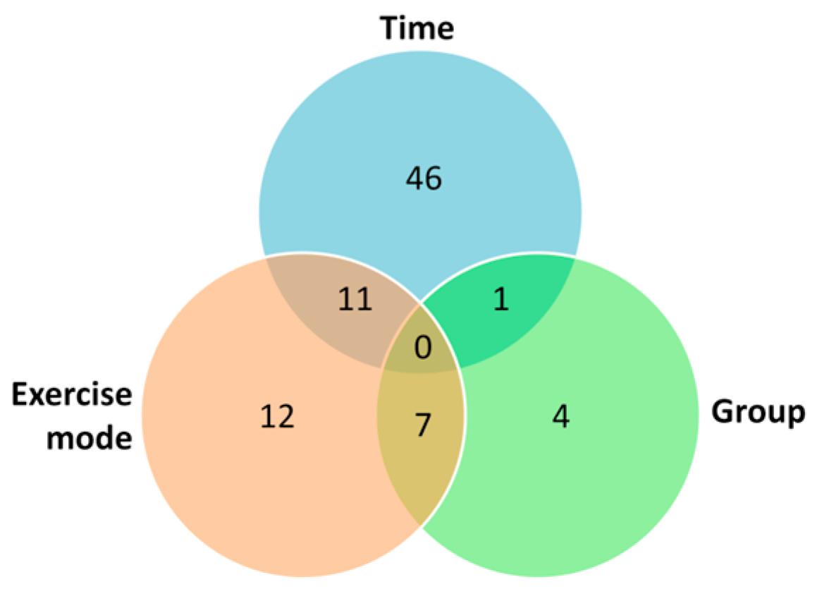 three way venn diagram 2007 club car precedent gas wiring metabolites free full text effects of different