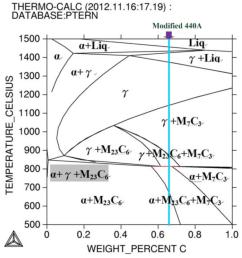 oyal metal heat treatment diagram establishment of heat treatment [ 1024 x 1085 Pixel ]