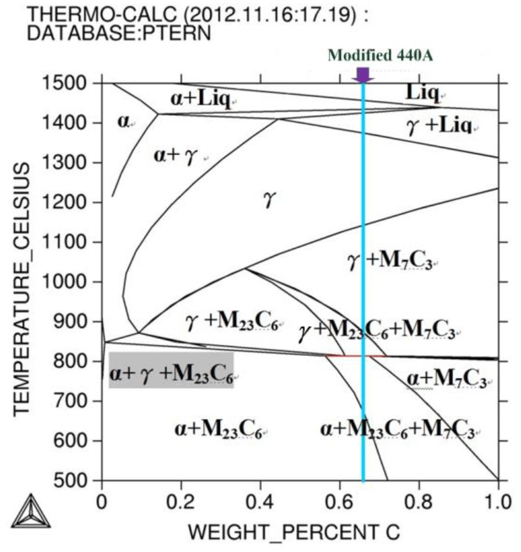 hight resolution of oyal metal heat treatment diagram establishment of heat treatment