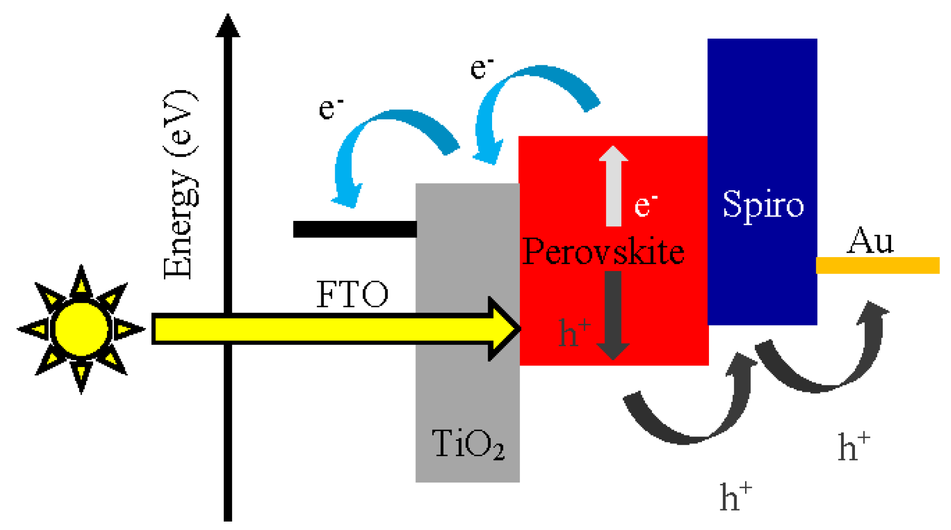 Metals  Free FullText  Conjugated Materials as the HoleTransporting Layer in Perovskite