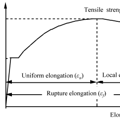 Stress Strain Diagram For Steel Dayton 1 Hp Electric Motor Wiring Metals Free Full Text An Evaluation Of Mechanical