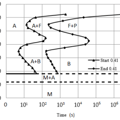 Ttt Diagram For 0 8 Carbon Steel Endoplasmic Reticulum Metals Free Full Text The 2d Finite Element