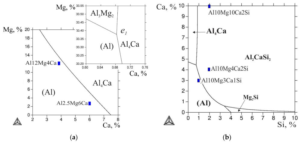 medium resolution of metals free full text phase diagram of al ca mg si system and au phase diagram si phase diagram mg