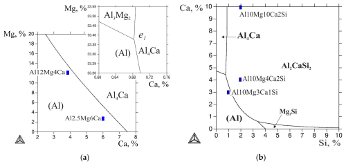 small resolution of metals free full text phase diagram of al ca mg si system and au phase diagram si phase diagram mg