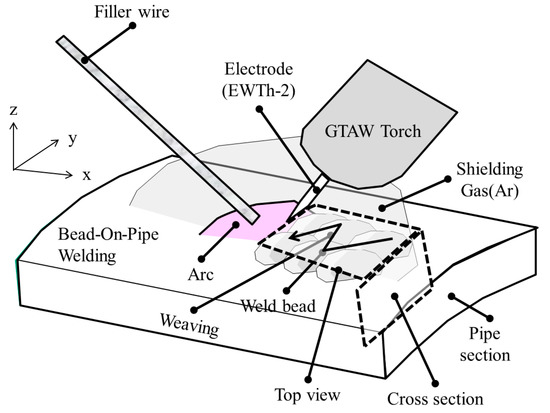 Welding Positions Diagram