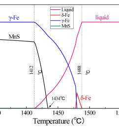 metals 08 00639 g012 figure 12 equilibrium phase diagram  [ 2109 x 1563 Pixel ]