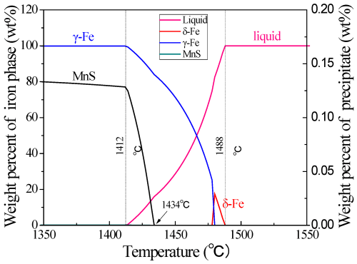 small resolution of metals 08 00639 g012 figure 12 equilibrium phase diagram