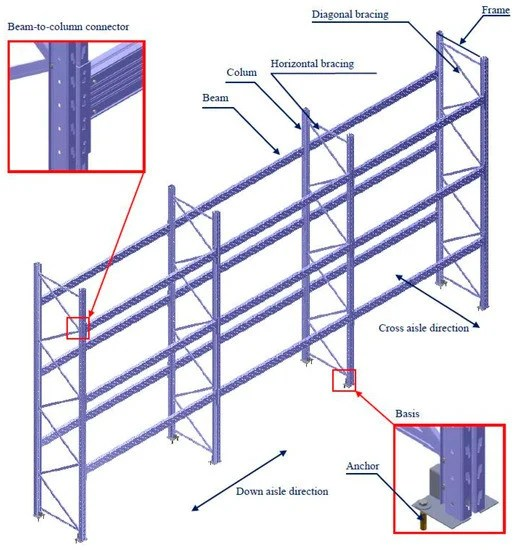 boltless connections of racking systems
