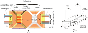 Micromachines | Free FullText | Design Issues for Low Power Integrated Thermal Flow Sensors