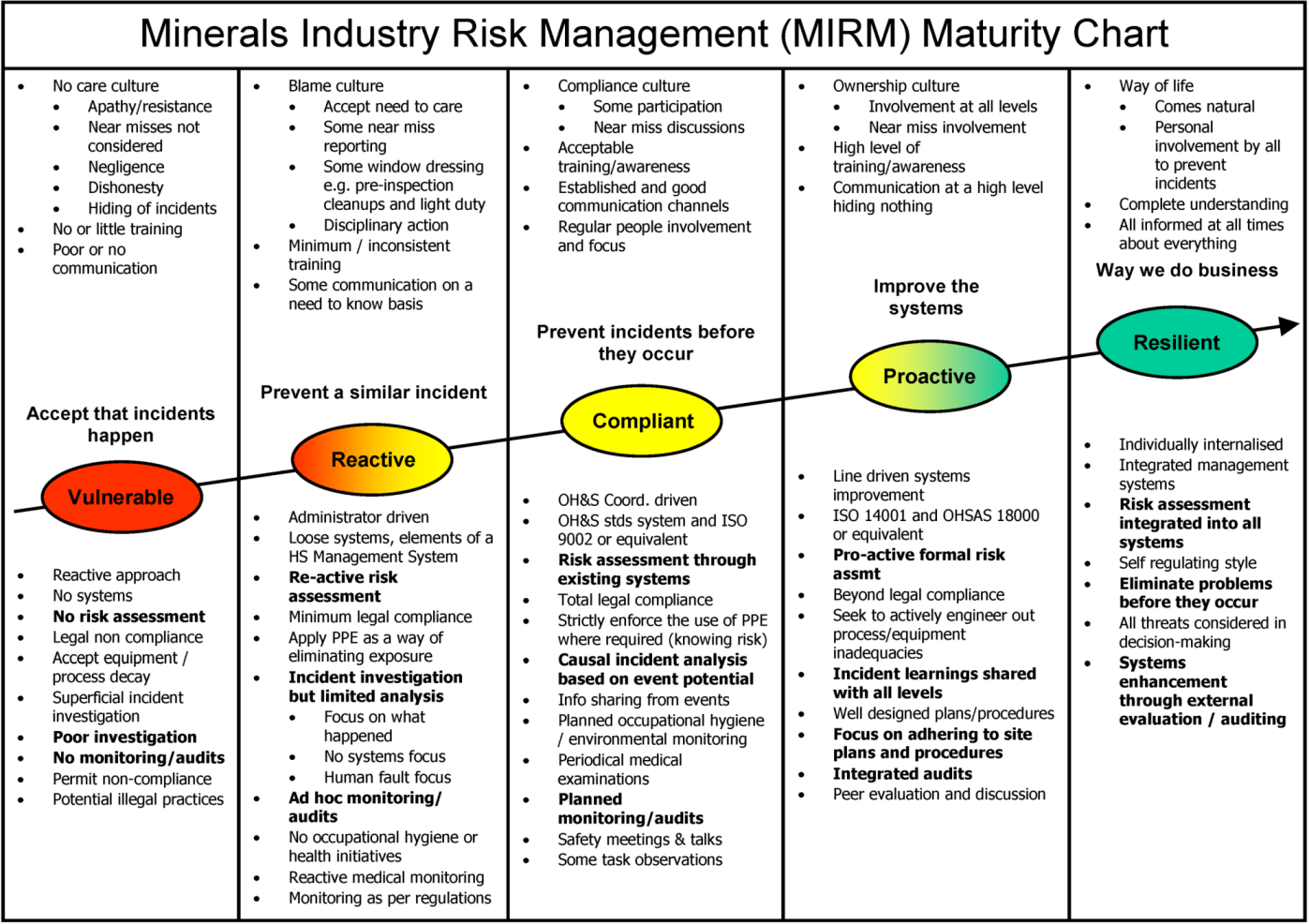 strategic planning framework diagram sap business one architecture minerals   free full-text the safety journey: using a maturity model for ...