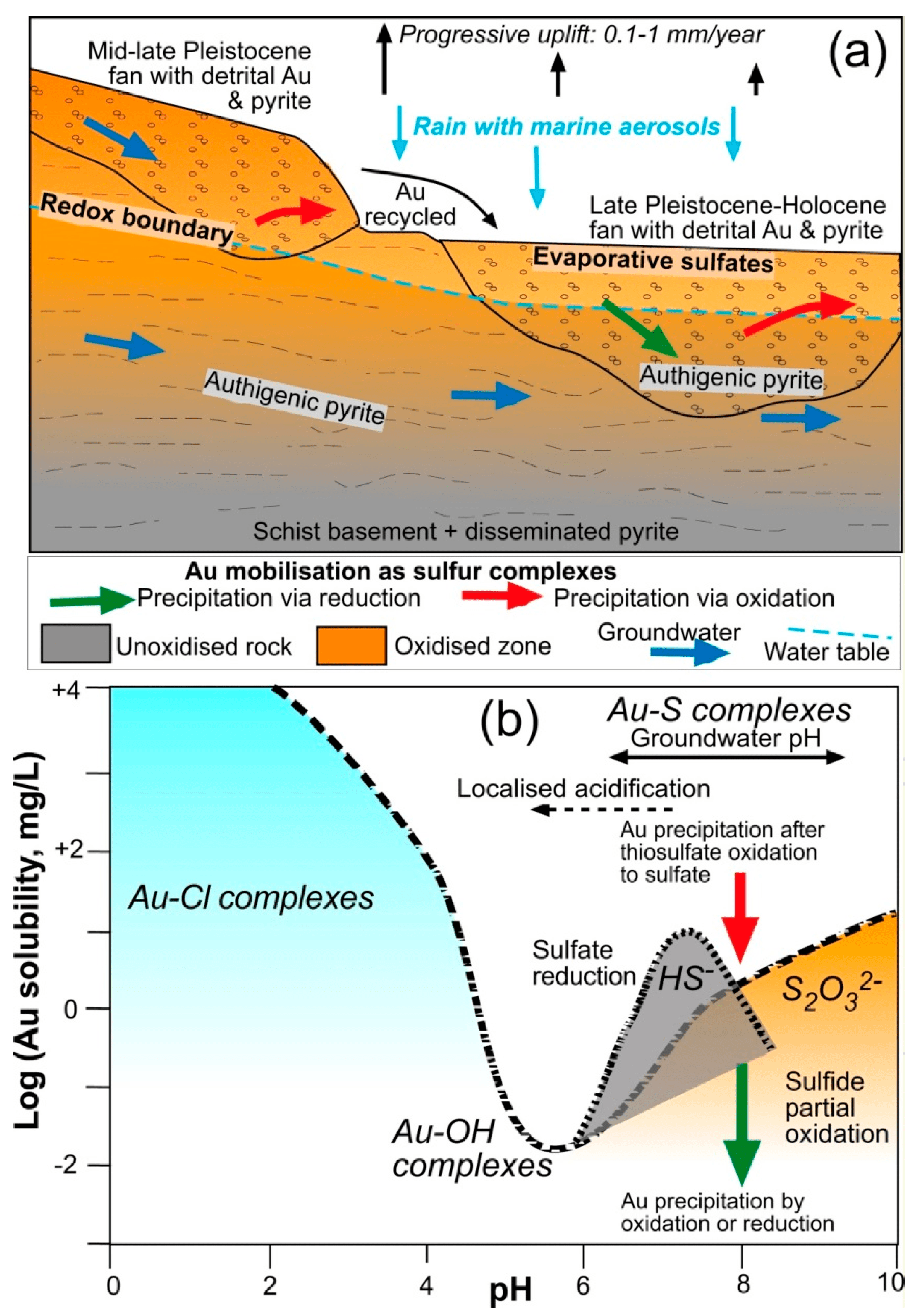 alluvial fan diagram frog bone minerals free full text mineralogy and geochemistry of