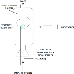 Triangular Diagram For Liquid Extraction Wiring 3 Way Switch Molecules Free Full Text Microextraction Techniques