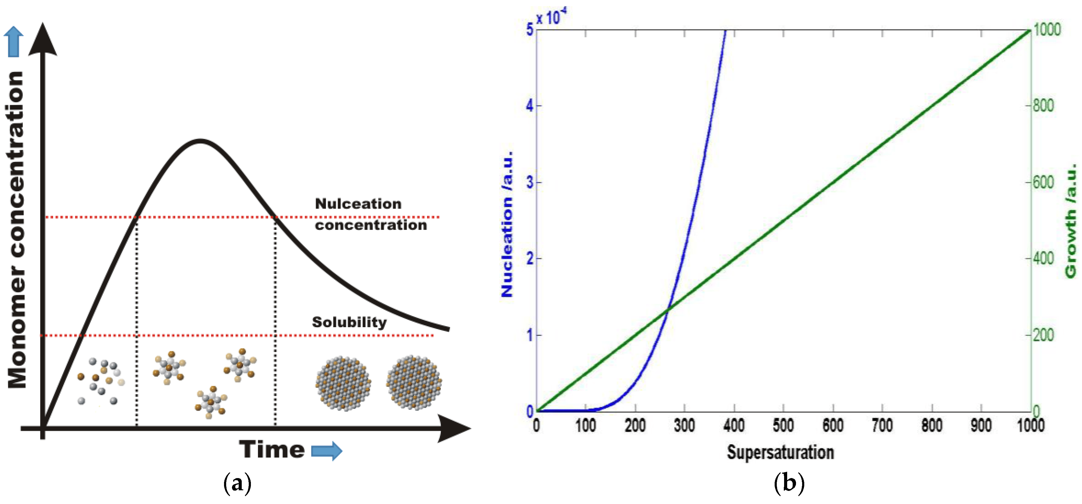 surface waves diagram accessory relay wiring nanomaterials free full text rapid nanoparticle