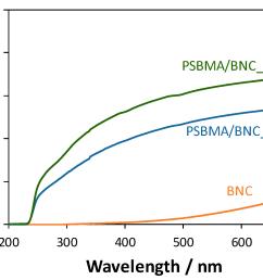 nanomaterials 09 00980 g005 [ 1617 x 1230 Pixel ]