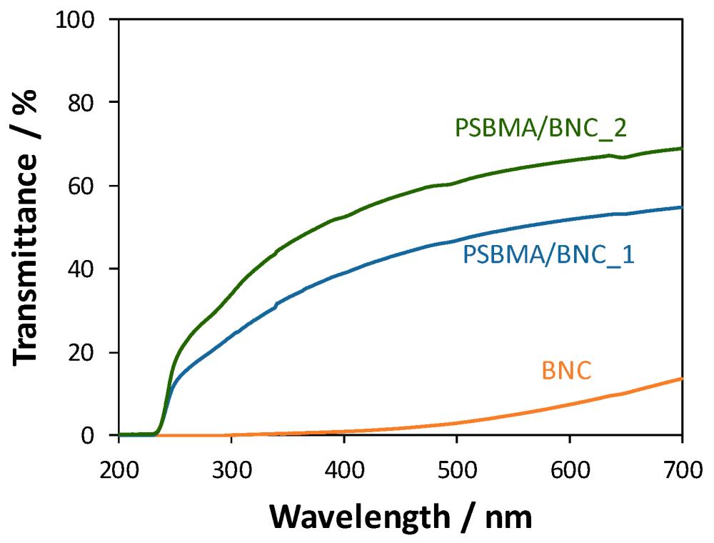 medium resolution of nanomaterials 09 00980 g005