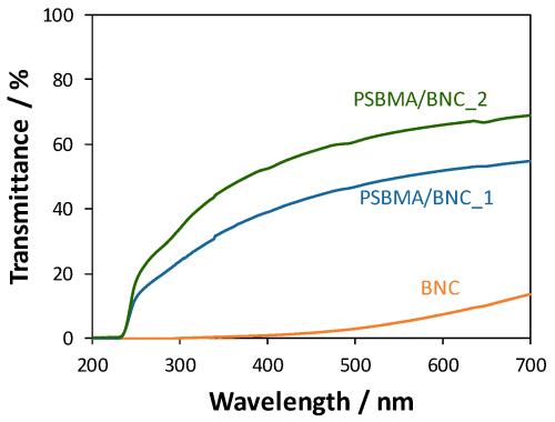 small resolution of nanomaterials 09 00980 g005