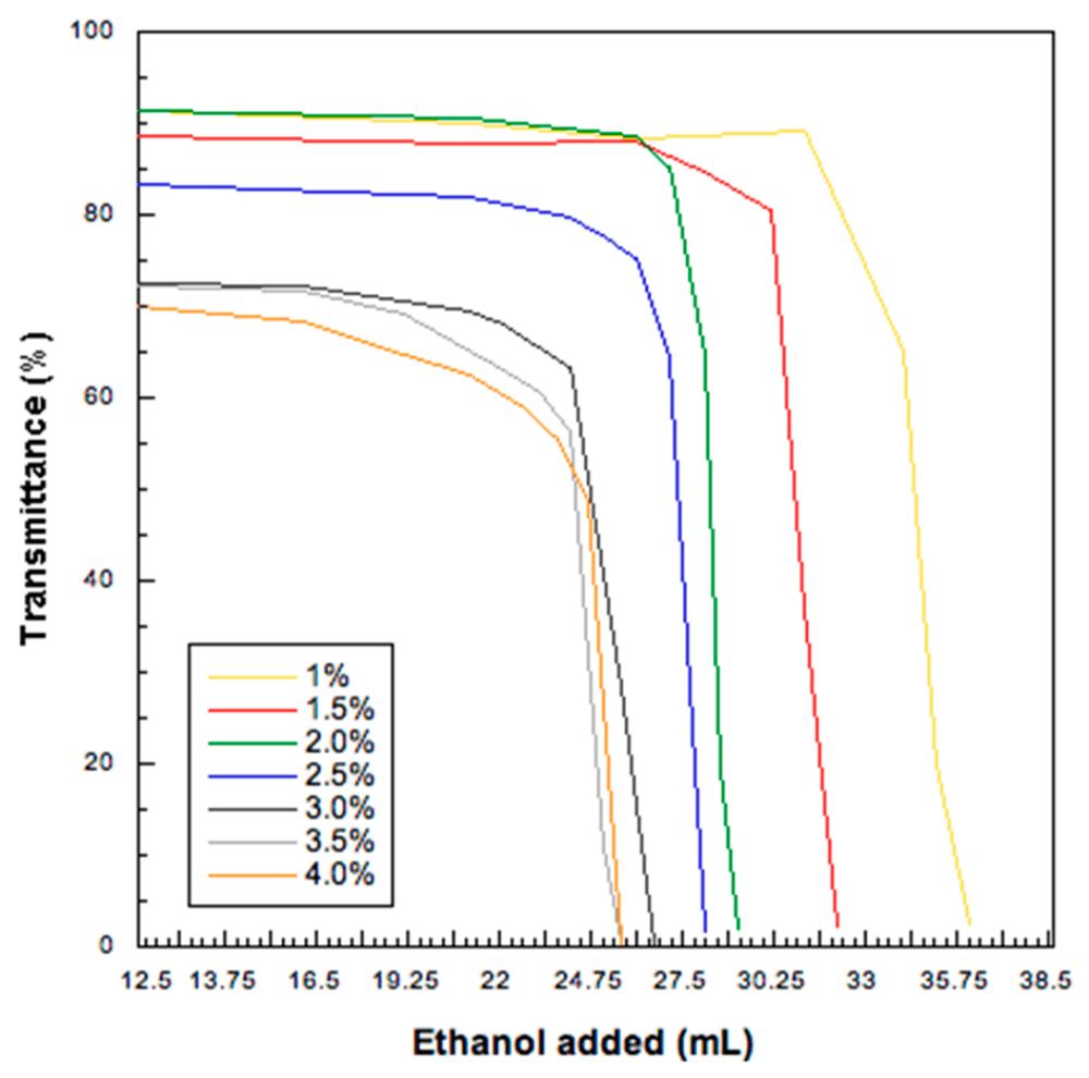 medium resolution of pharmaceutics 11 00203 g001