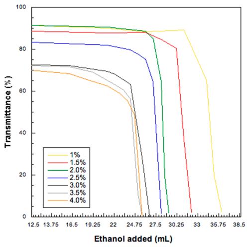 small resolution of pharmaceutics 11 00203 g001