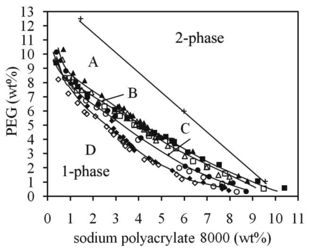 polyethylene phase diagram emg active pj wiring polymers free full text diagrams of the aqueous