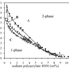 Polyethylene Phase Diagram 5 Pillar Template Powerpoint Polymers Free Full Text Diagrams Of The Aqueous
