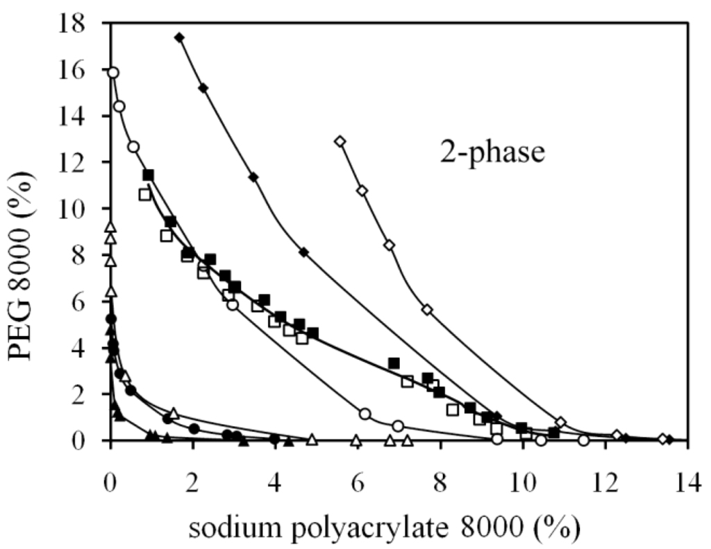 polyethylene phase diagram 2002 dodge ram wiring polymers free full text diagrams of the aqueous