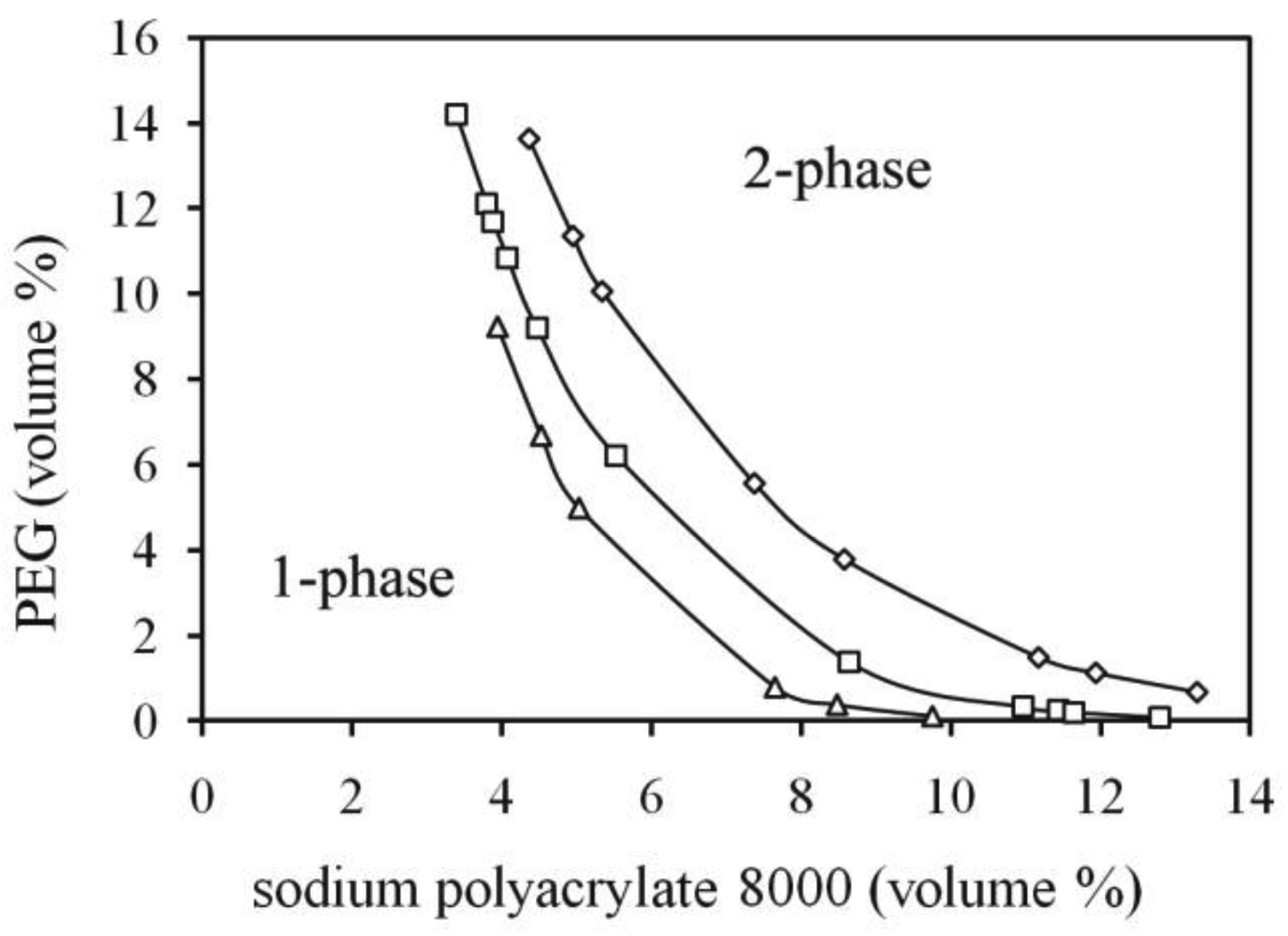 polyethylene phase diagram kenwood ddx370 wiring polymers free full text diagrams of the aqueous