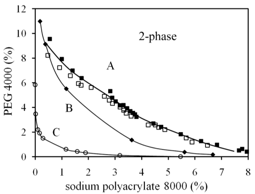 polyethylene phase diagram wiring plug switch light polymers free full text diagrams of the aqueous