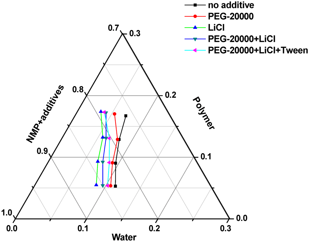 polyethylene phase diagram motorised valve wiring polymers free full text effects of additives on the