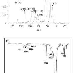 Ftir Spectrometer Diagram 4 Way Tele Switch Wiring Polymers Free Full Text Electrowetting Performances Of