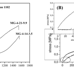 Polyethylene Phase Diagram Motor Capacitor Wiring Polymers Free Full Text Block Copolymers Synthesis