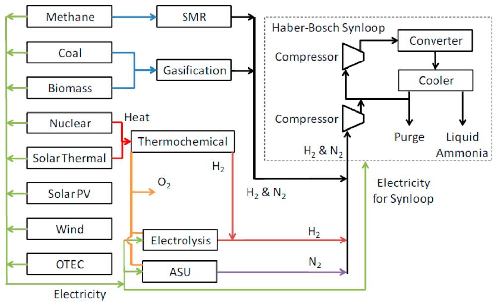 medium resolution of processes 02 00694 g002