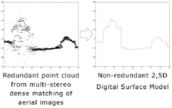 Remote Sensing  Free FullText  Exploiting the